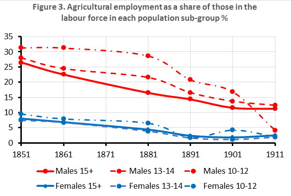 The share of the labour force in agriculture
